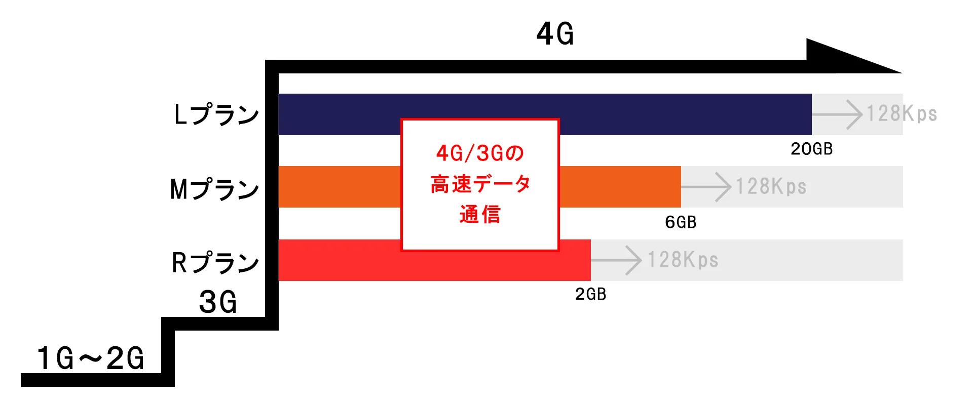 4G/5G通信にも対応